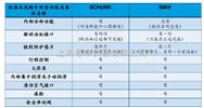 SCHUNK雄克中心架SRH+30-H-M8