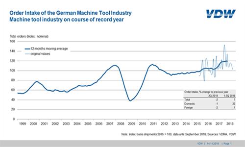 德国机床订单第三季度下滑2% 今年首次出现下滑