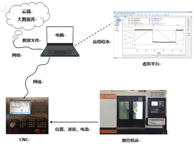 「必威体育在线客服」数控系统伺服调试软件的研发